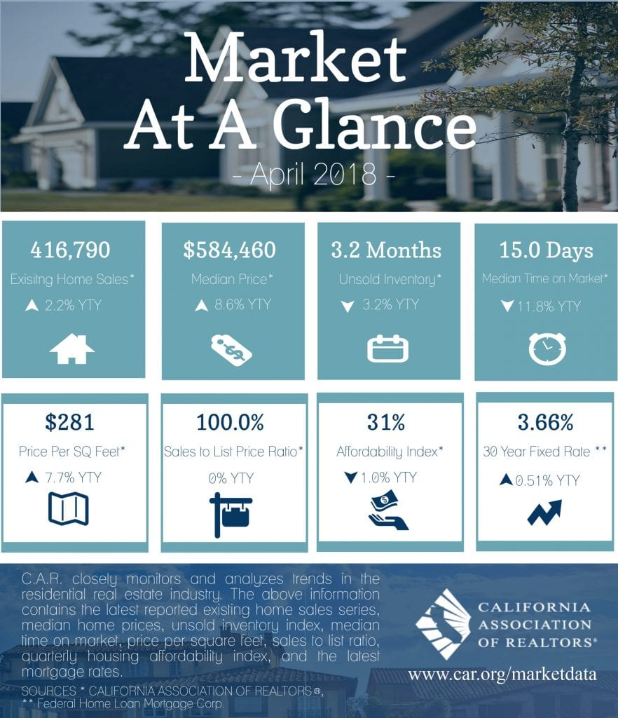 2018-04-Market-At-A-Glance