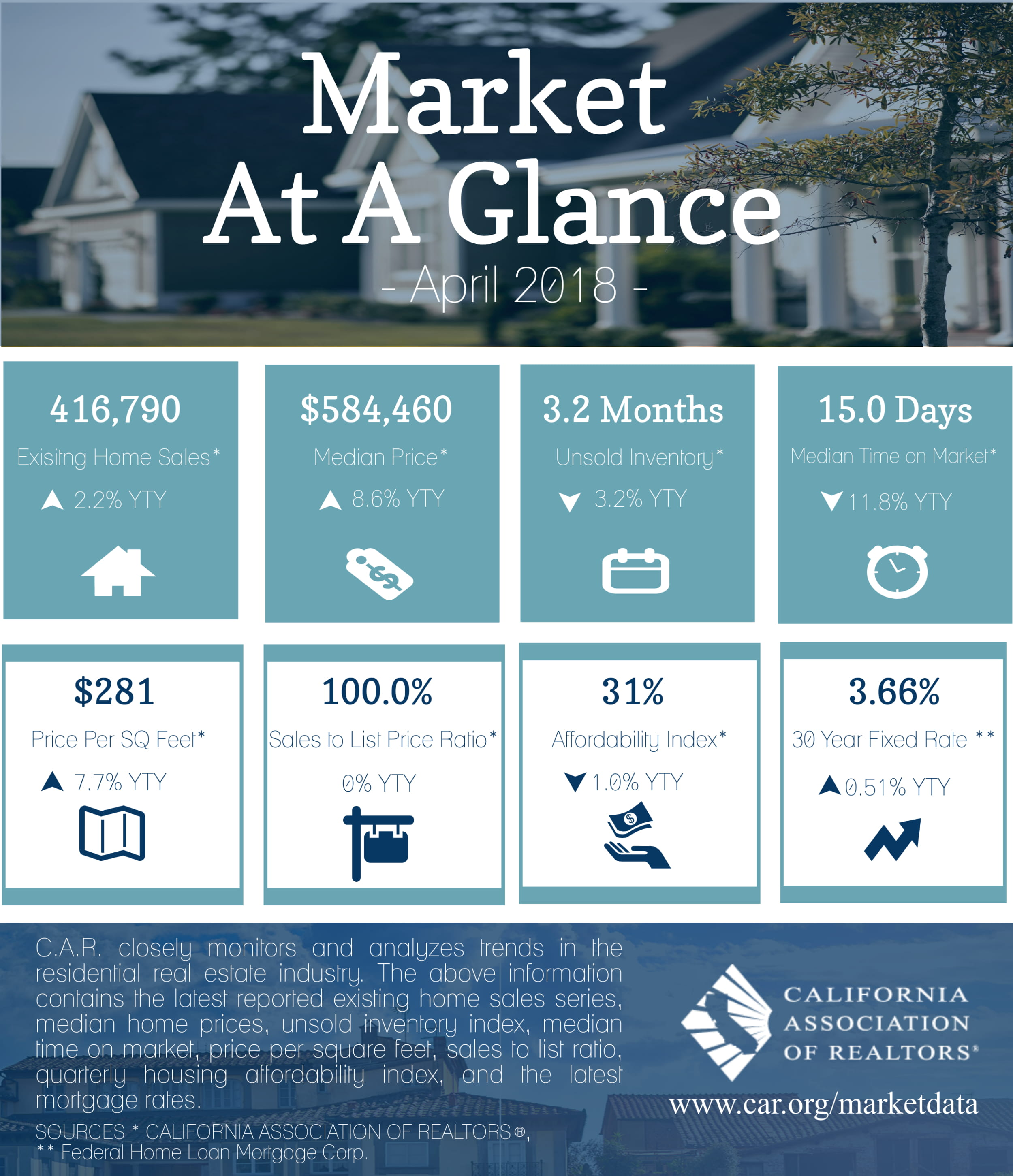 2018-04-Market-At-A-Glance